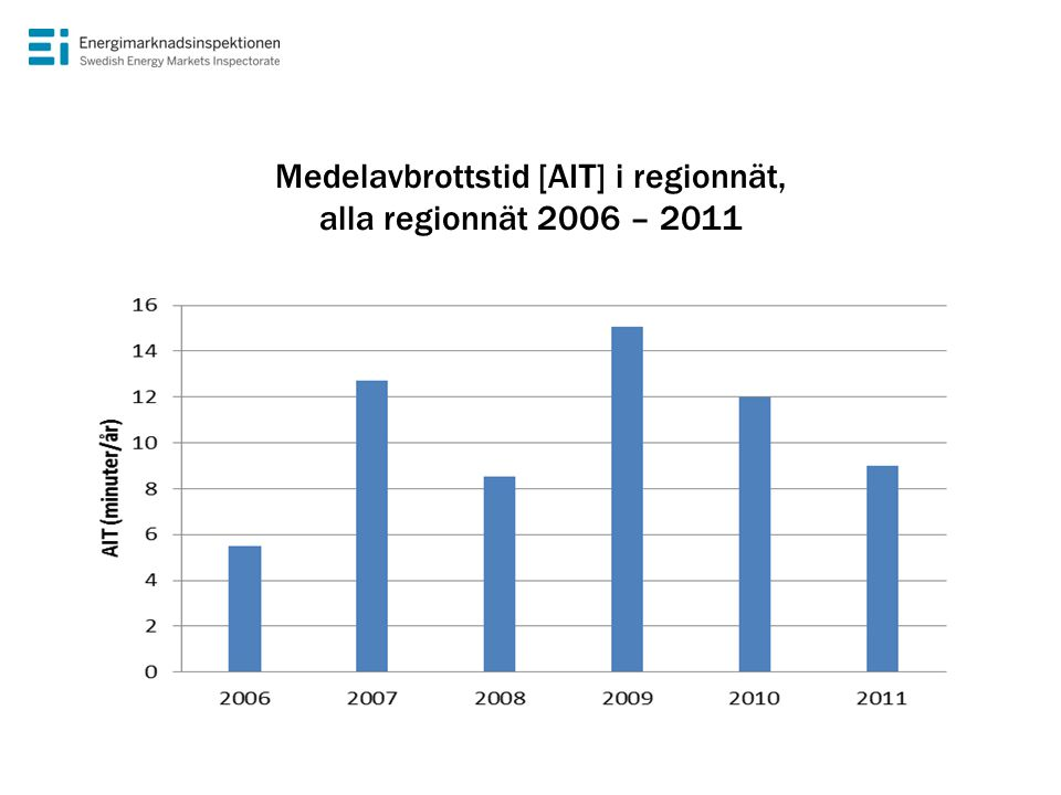 Medelavbrottstid [AIT] i regionnät, alla regionnät 2006 – 2011